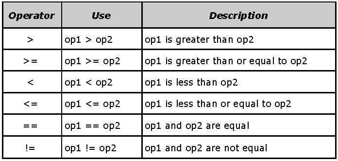 "explain various operator in java also This chapter explains about assignment operators in java we are assign a value 10 to this variable using assignment operator ""="" 2."